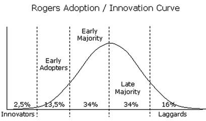innovation-curve
